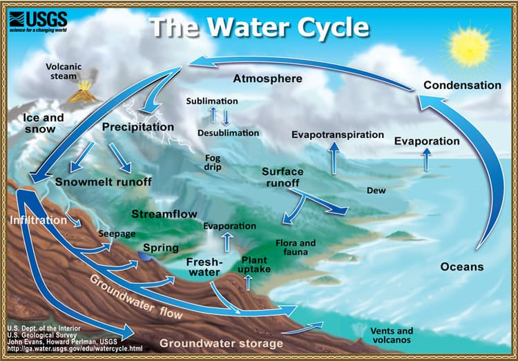 The Water Cycle. Public domain image courtesy US Geological Survey