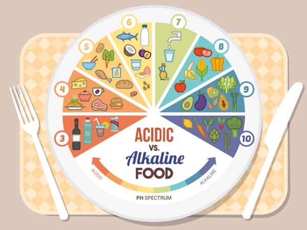acidic vs alkaline foods, image credit: depositphotos/eleabs